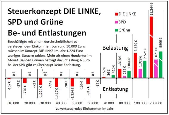 Steuerkonzept DIE LINKE, SPD und GRÜNE im Vergleich