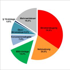 Zusammensetzung des Strompreis in Deutschland (Grafik auf Stand 2013)