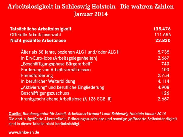 Tatsächliche Arbeitslosigkeit in Schleswig-Holstein im Januar 2014