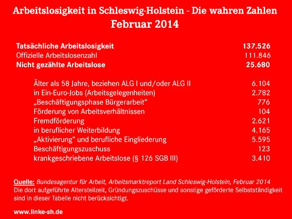 Tatsächliche Arbeitslosigkeit in Schleswig-Holstein im Februar 2014