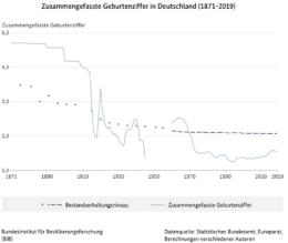 Dargestellt als Kurvengrafik ist die Entwicklung der zusammengefassten Geburtenziffen in Deutschland von 1871 bis 2019.