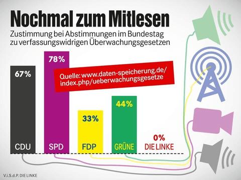 Zustimmung im Bundestag zu verfassungswidrigen Überwachungsgesetzen: CDU/CSU 67 %, SPD 78%, FDP 33%, GÜNE 44%, DIE LINKE 0%